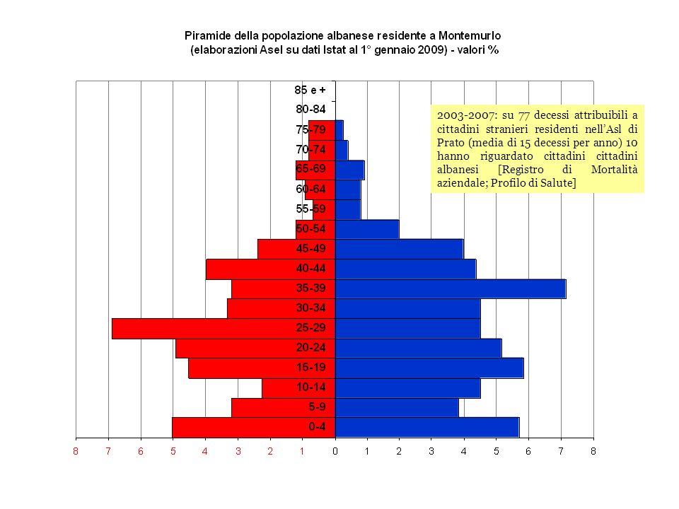 2003-2007: su 77 decessi attribuibili a cittadini stranieri residenti nell'Asl di Prato (media di 15 decessi per anno) 10 hanno riguardato cittadini cittadini albanesi [Registro di Mortalità aziendale; Profilo di Salute]